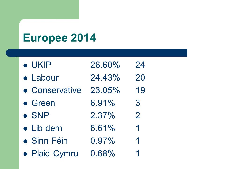Europee 2014 UKIP 26.60% 24 Labour 24.43% 20 Conservative 23.05% 19