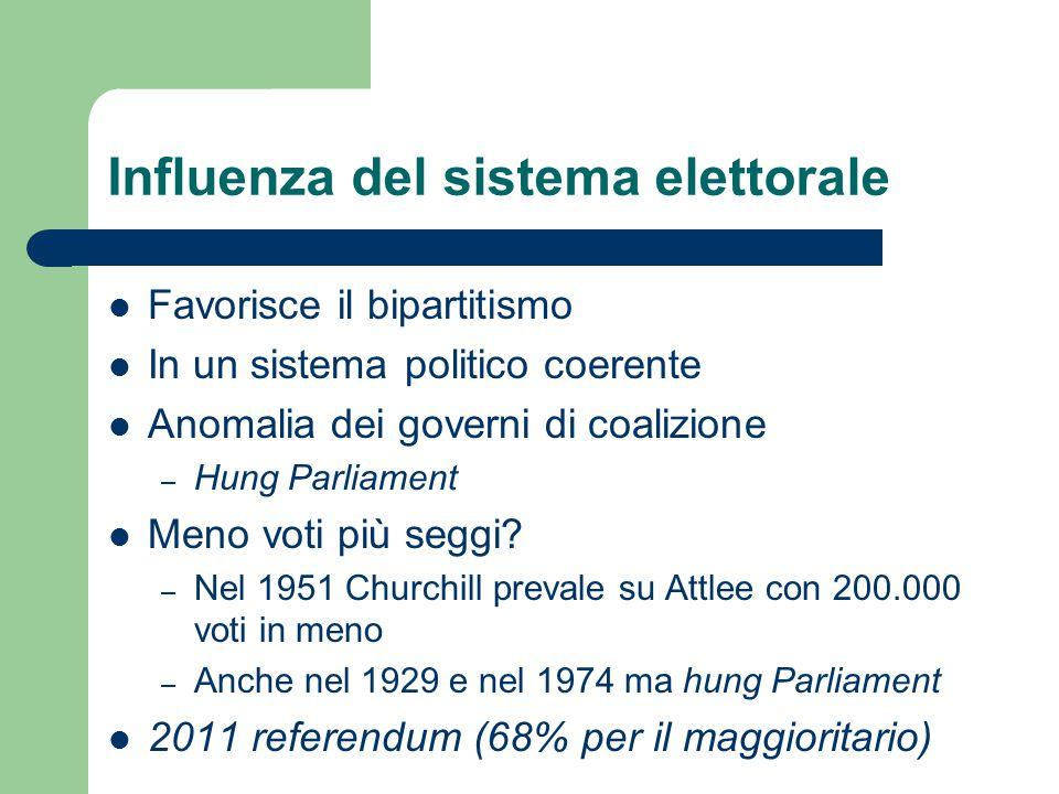 Influenza del sistema elettorale