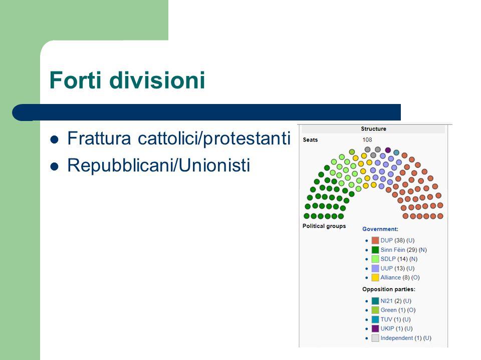 Forti divisioni Frattura cattolici/protestanti Repubblicani/Unionisti