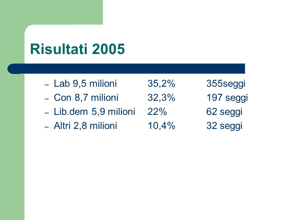 Risultati 2005 Lab 9,5 milioni 35,2% 355seggi