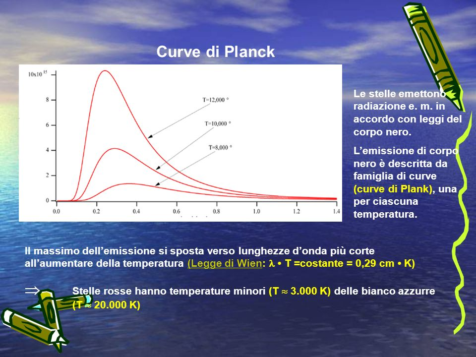 Curve di Planck Le stelle emettono radiazione e. m. in accordo con leggi del corpo nero.