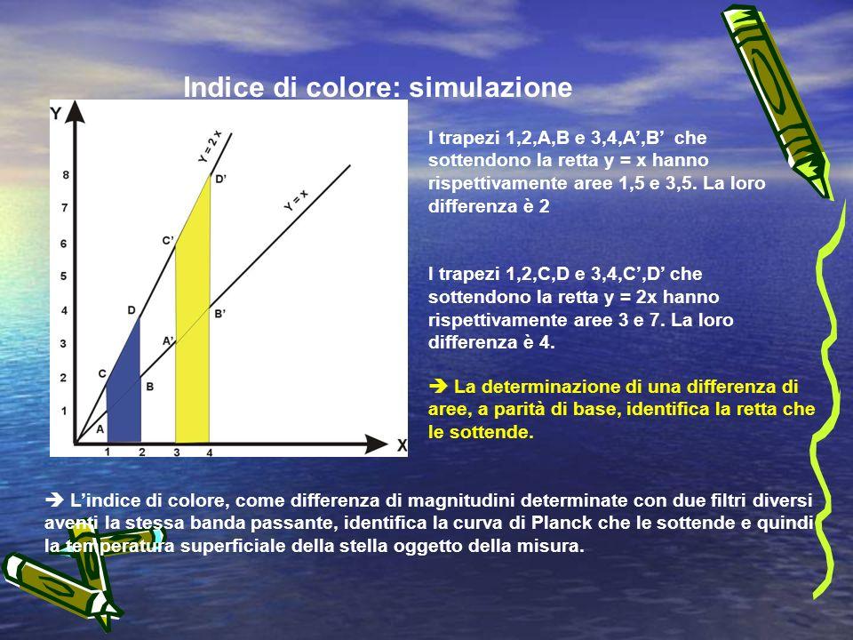 Indice di colore: simulazione