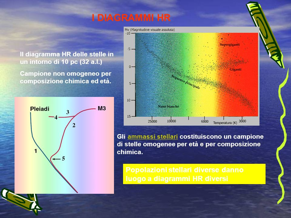 I DIAGRAMMI HR Il diagramma HR delle stelle in un intorno di 10 pc (32 a.l.) Campione non omogeneo per composizione chimica ed età.