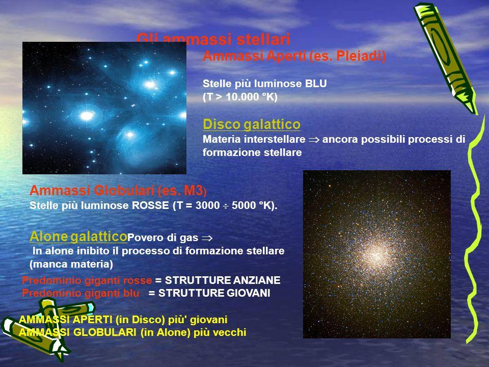Gli ammassi stellari Ammassi Aperti (es. Pleiadi) Disco galattico