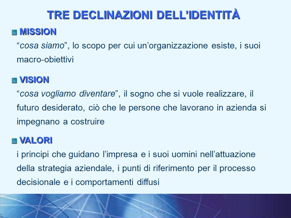 TRE DECLINAZIONI DELL'IDENTITÀ