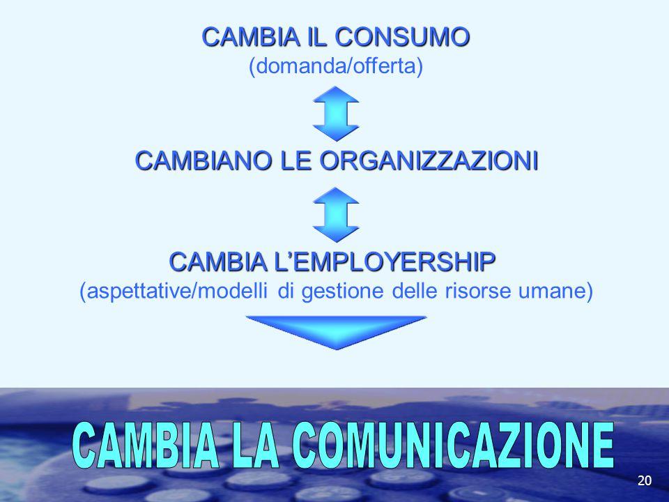CAMBIA LA COMUNICAZIONE