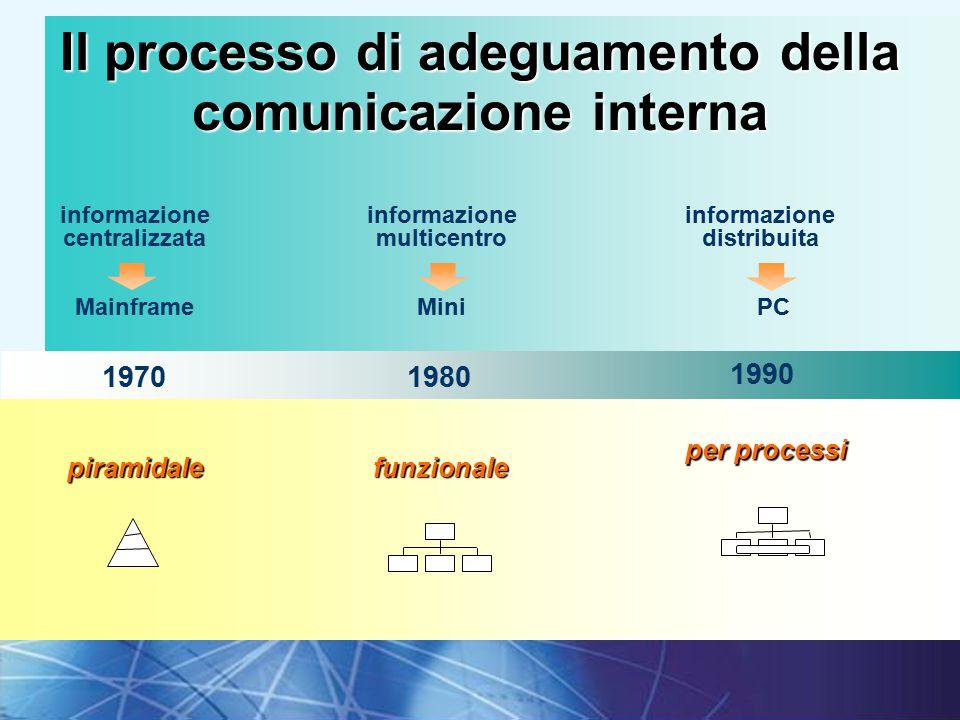 Il processo di adeguamento della comunicazione interna