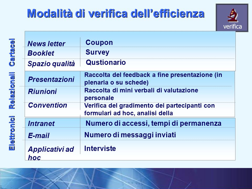 Modalità di verifica dell'efficienza