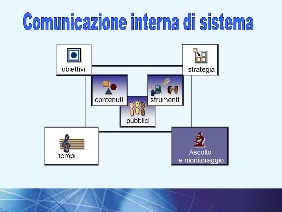 Comunicazione interna di sistema