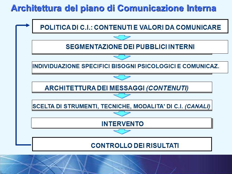 Architettura del piano di Comunicazione Interna