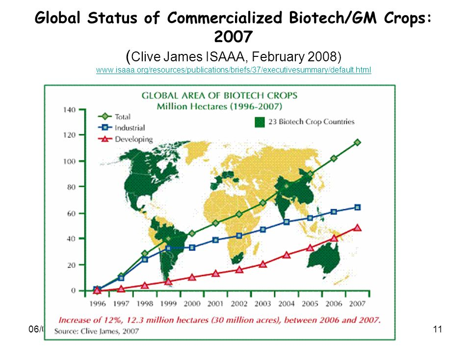 Global Status of Commercialized Biotech/GM Crops: 2007 (Clive James ISAAA, February 2008) www.isaaa.org/resources/publications/briefs/37/executivesummary/default.html