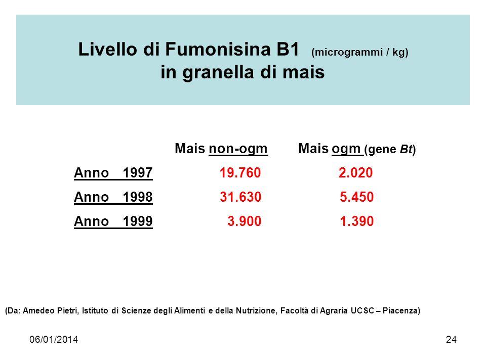 Livello di Fumonisina B1 (microgrammi / kg) in granella di mais