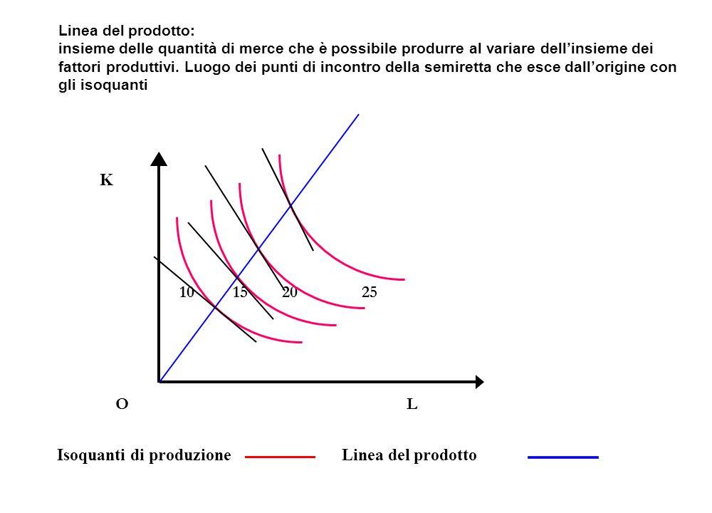 Isoquanti di produzione Linea del prodotto