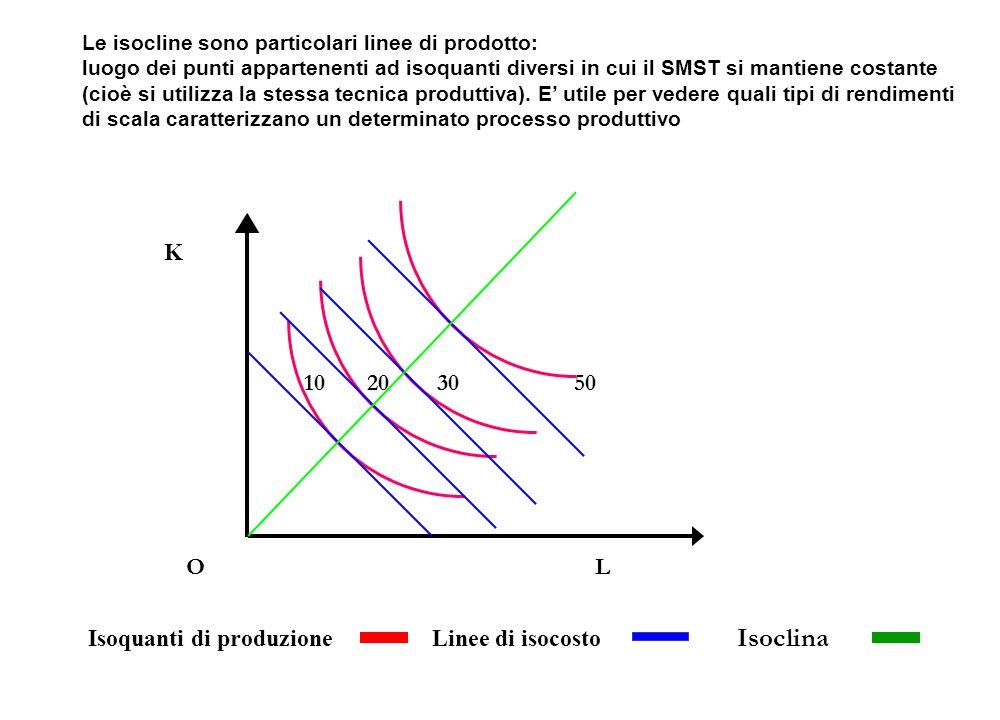 Isoclina K 10 20 30 50 O L Isoquanti di produzione Linee di isocosto