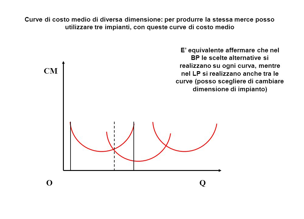 Curve di costo medio di diversa dimensione: per produrre la stessa merce posso utilizzare tre impianti, con queste curve di costo medio