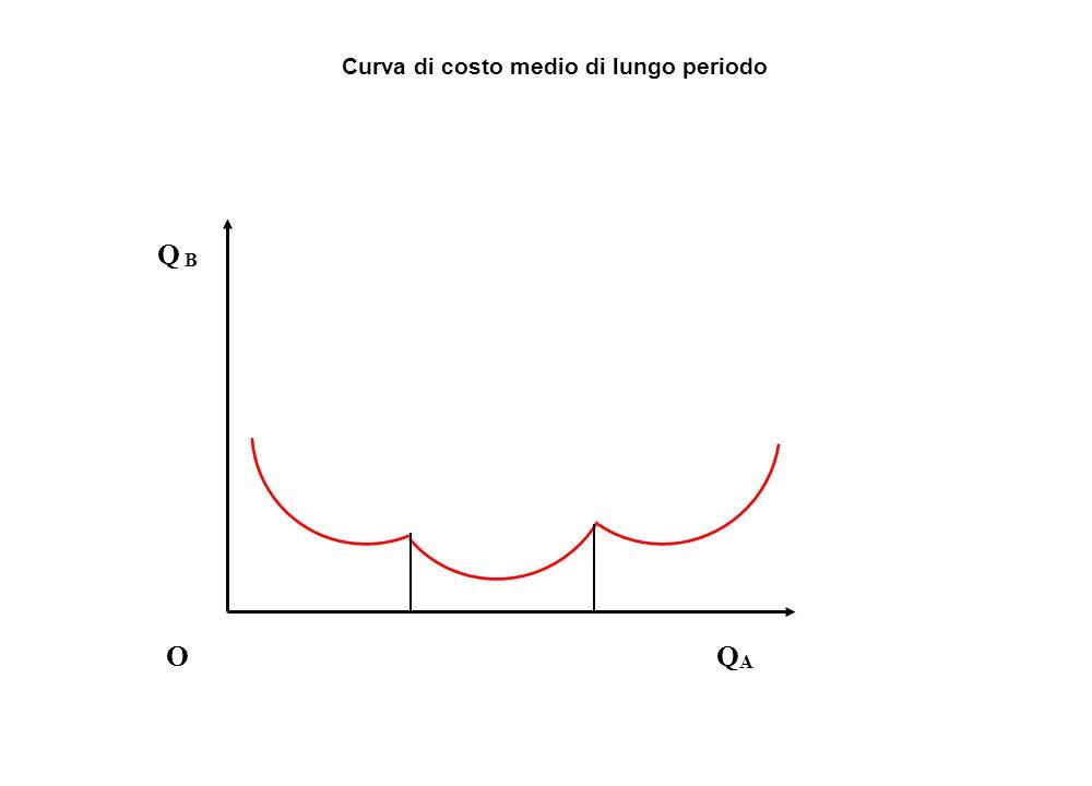 Curva di costo medio di lungo periodo