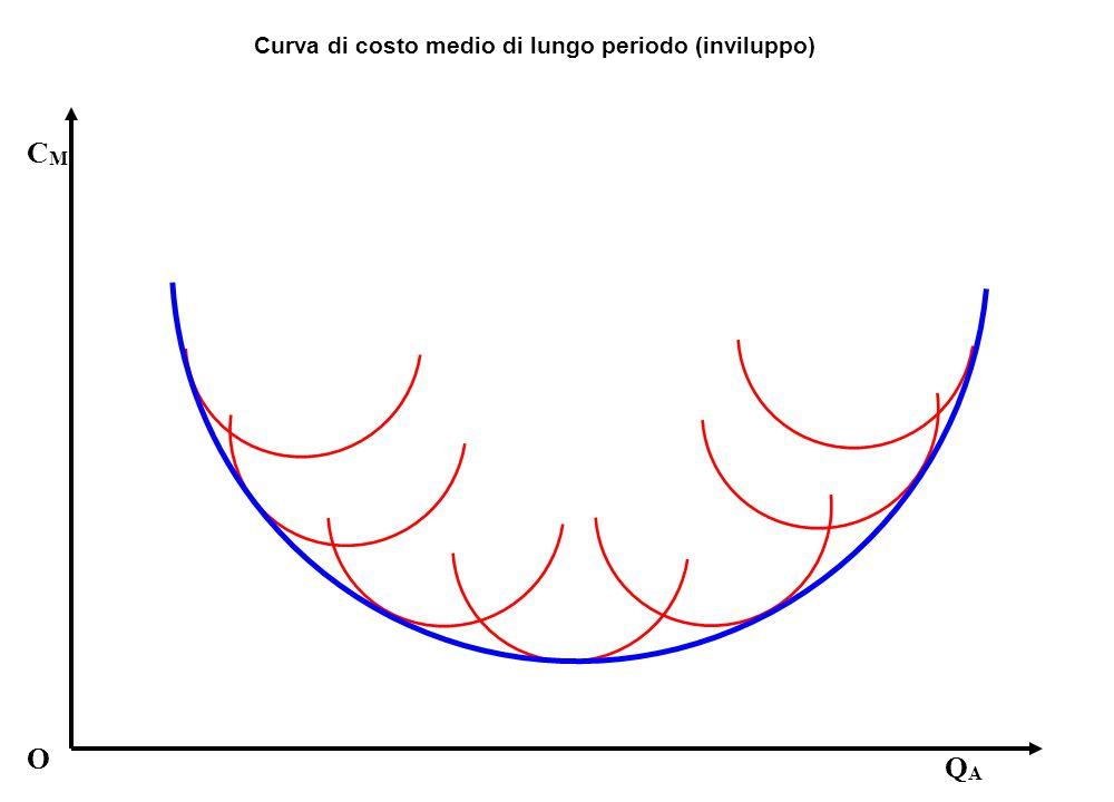 Curva di costo medio di lungo periodo (inviluppo)