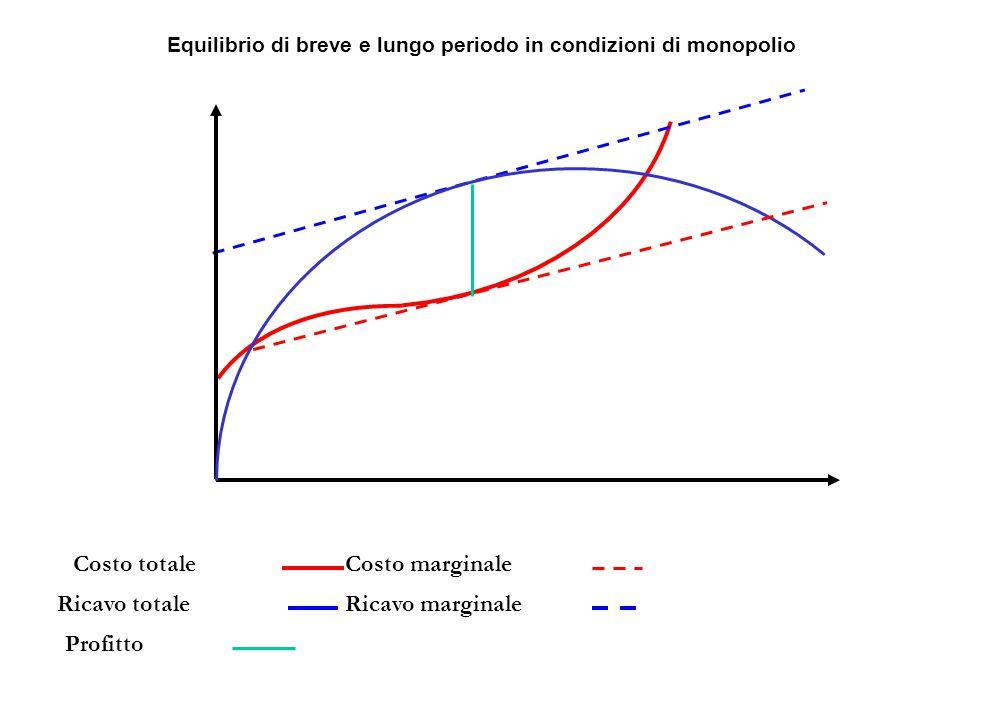 Equilibrio di breve e lungo periodo in condizioni di monopolio