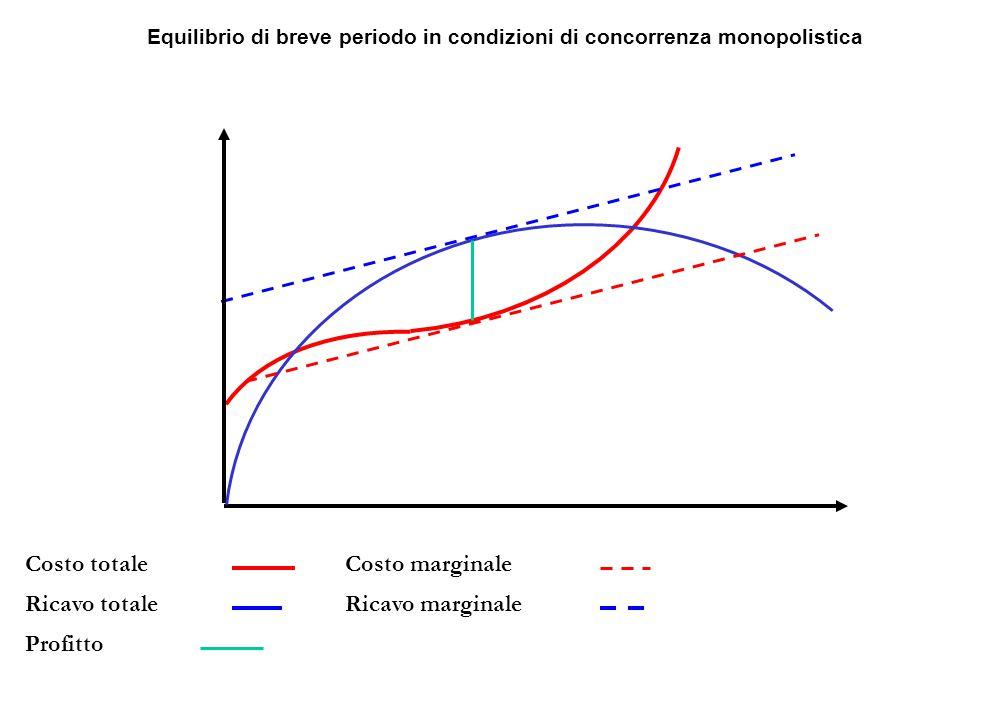 Equilibrio di breve periodo in condizioni di concorrenza monopolistica