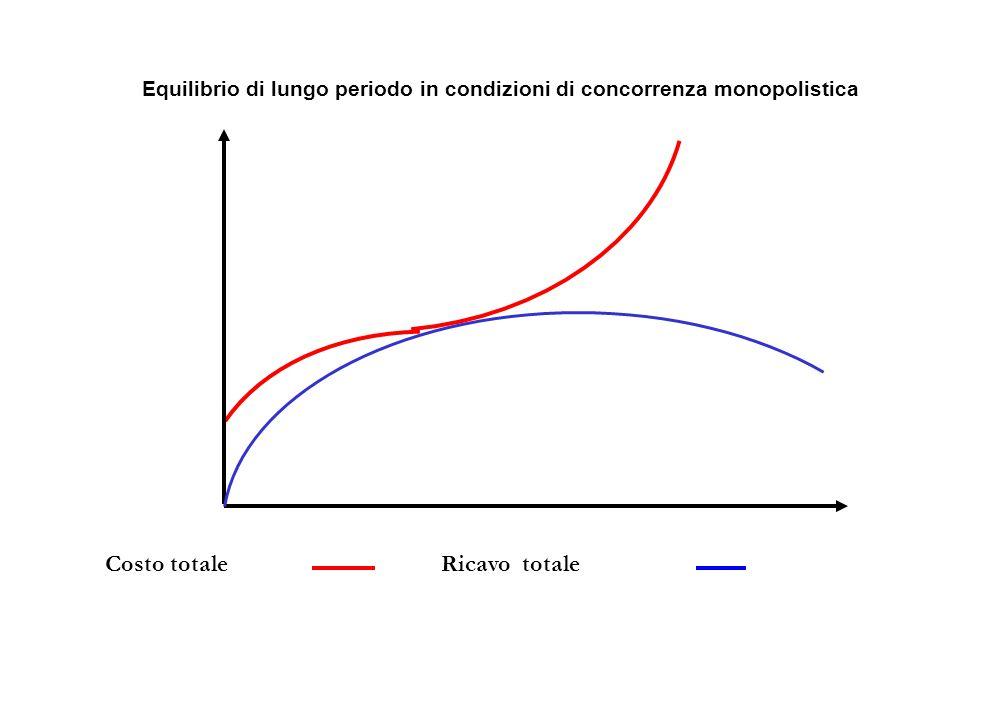Equilibrio di lungo periodo in condizioni di concorrenza monopolistica