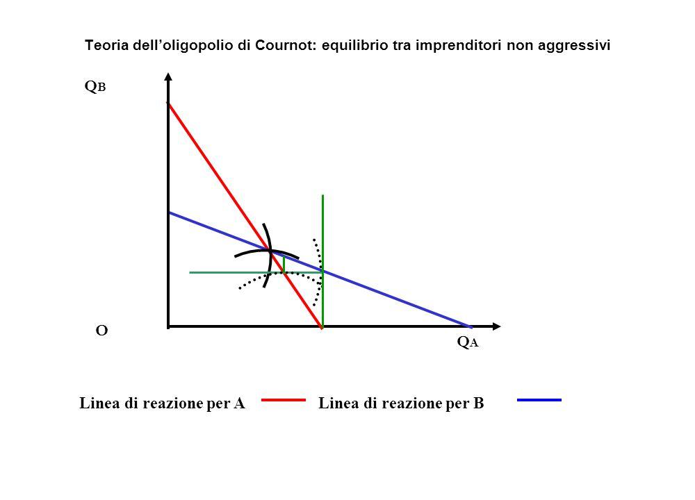 QB O QA Linea di reazione per A Linea di reazione per B