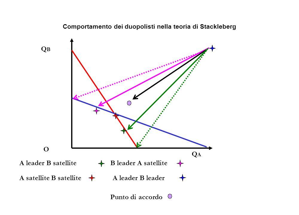 Comportamento dei duopolisti nella teoria di Stackleberg