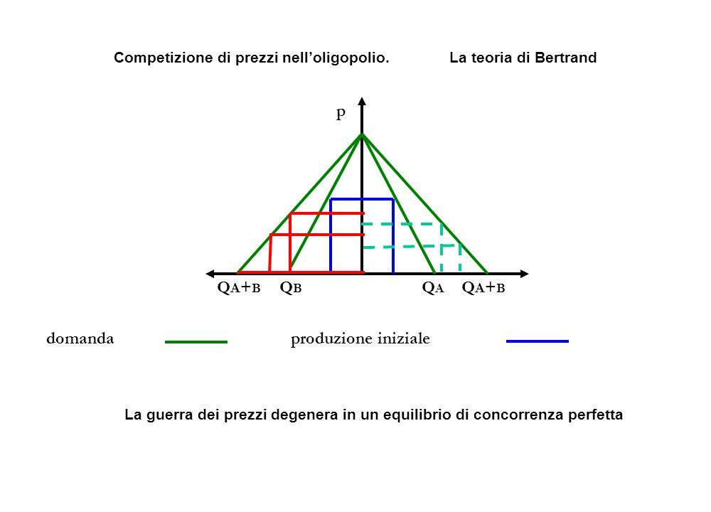 Competizione di prezzi nell'oligopolio. La teoria di Bertrand