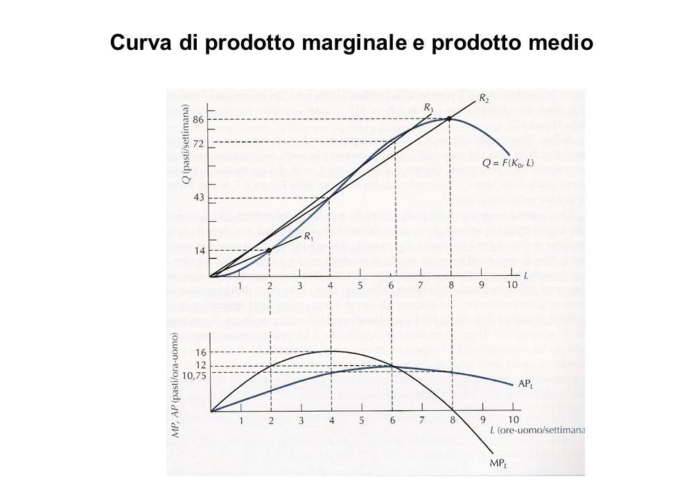 Curva di prodotto marginale e prodotto medio