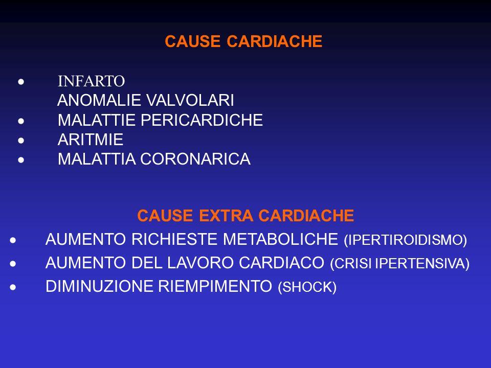 CAUSE CARDIACHE · INFARTO. ANOMALIE VALVOLARI. · MALATTIE PERICARDICHE. · ARITMIE.
