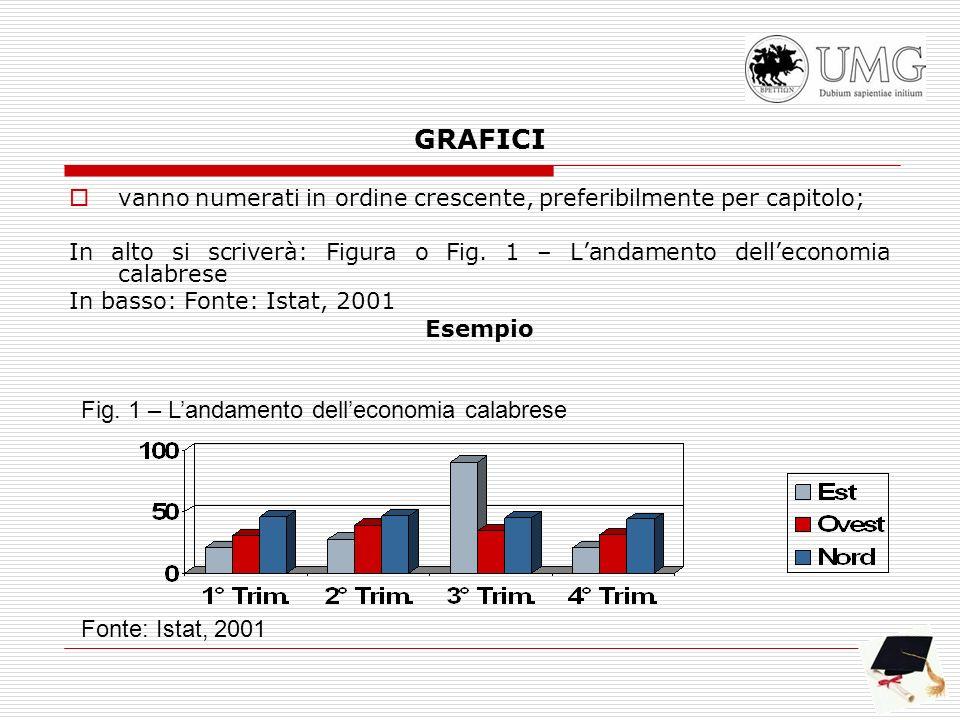 GRAFICI Fig. 1 – L'andamento dell'economia calabrese