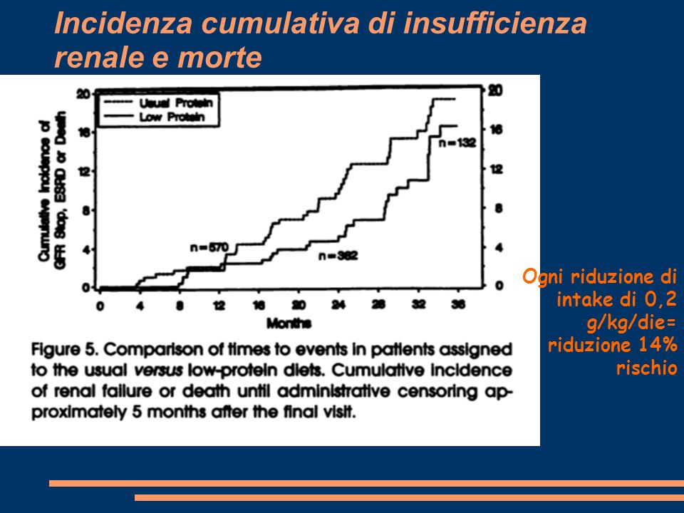 Incidenza cumulativa di insufficienza renale e morte