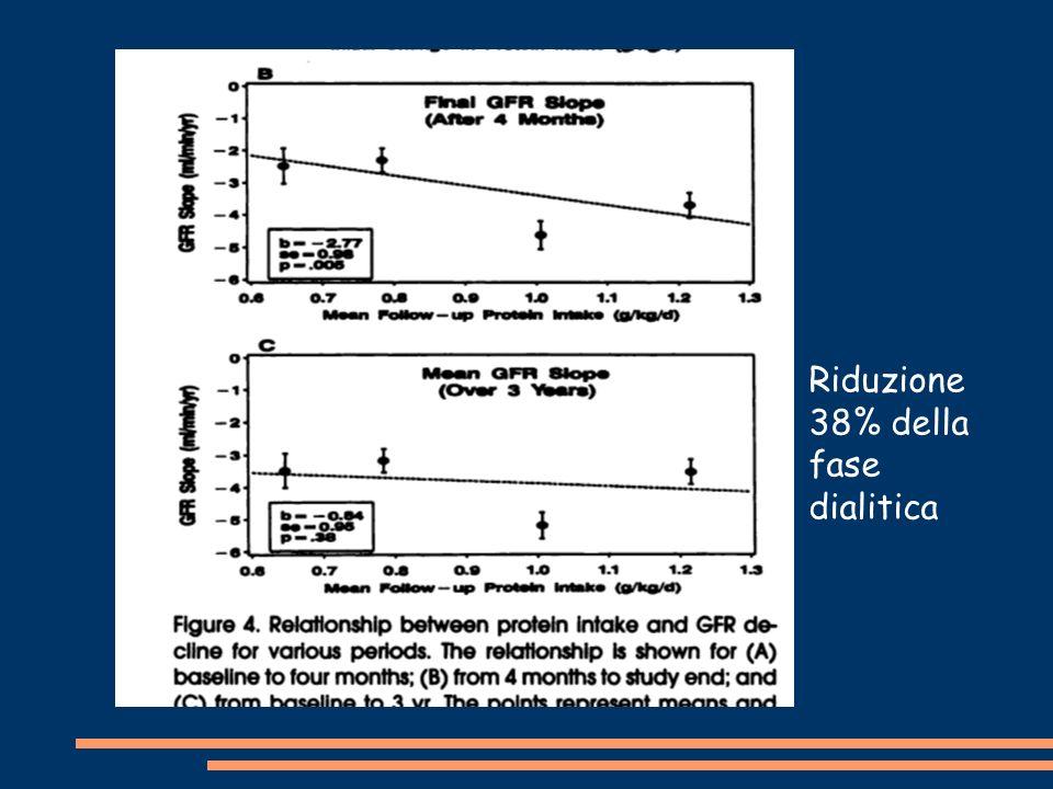 Riduzione 38% della fase dialitica