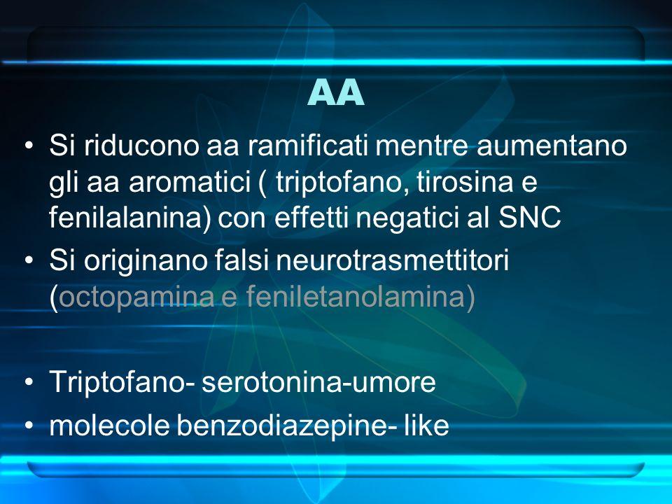 AA Si riducono aa ramificati mentre aumentano gli aa aromatici ( triptofano, tirosina e fenilalanina) con effetti negatici al SNC.