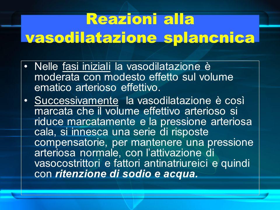 Reazioni alla vasodilatazione splancnica