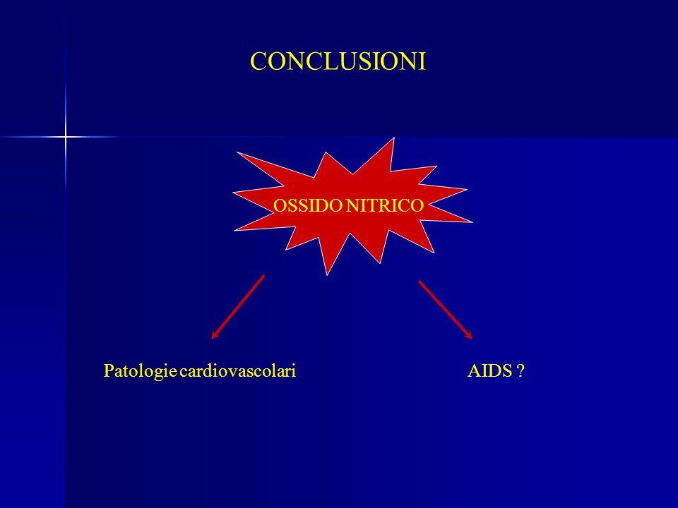 CONCLUSIONI OSSIDO NITRICO Patologie cardiovascolari AIDS