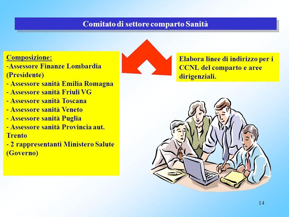 Comitato di settore comparto Sanità