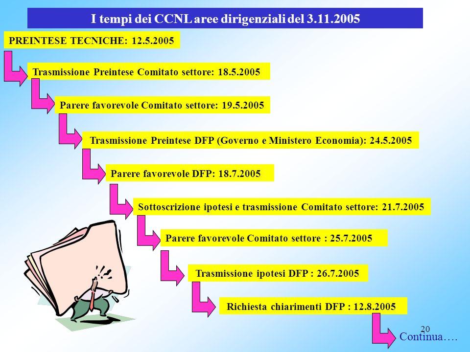 I tempi dei CCNL aree dirigenziali del 3.11.2005