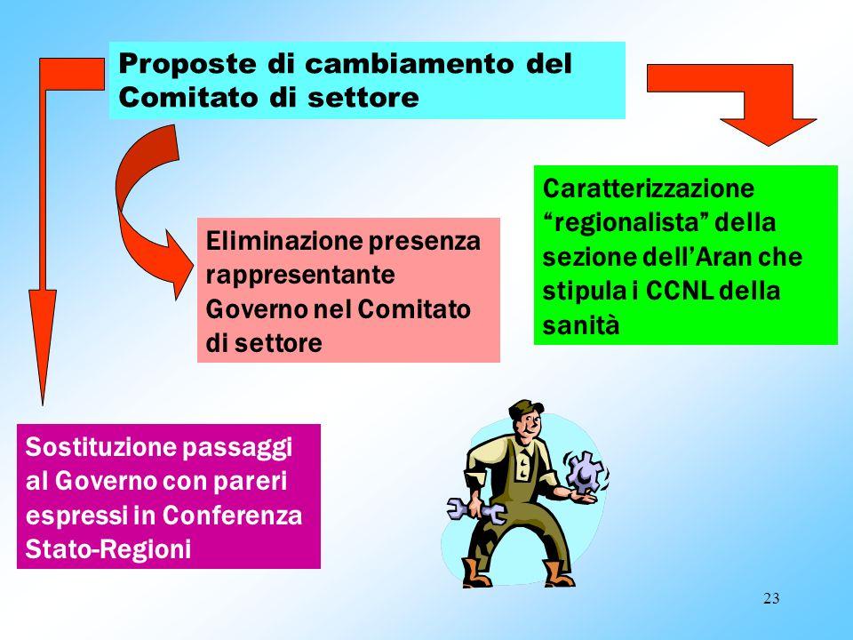 Proposte di cambiamento del Comitato di settore