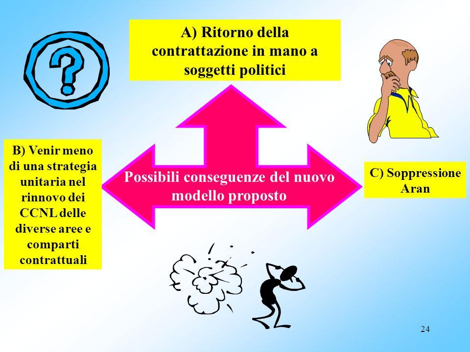 A) Ritorno della contrattazione in mano a soggetti politici