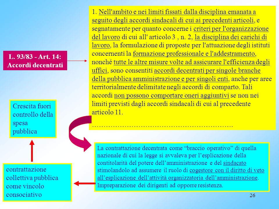 L. 93/83 - Art. 14: Accordi decentrati