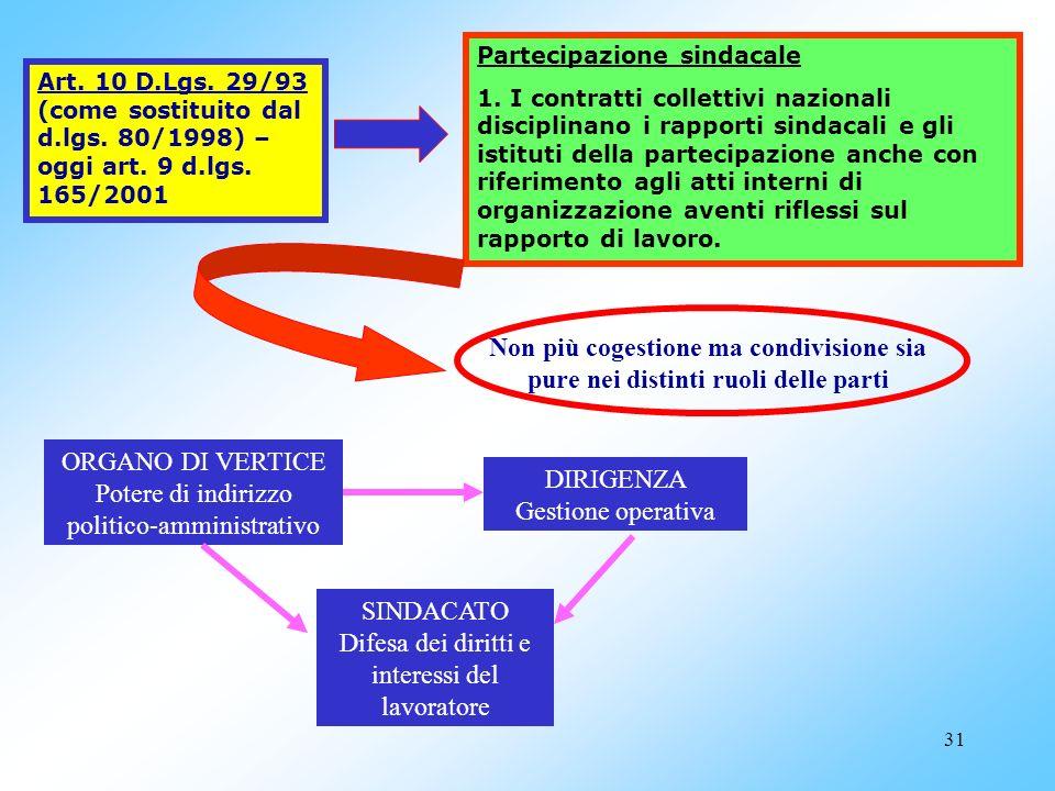 ORGANO DI VERTICE Potere di indirizzo politico-amministrativo
