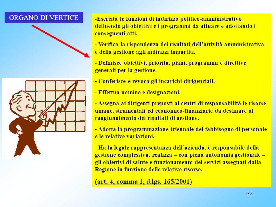 ORGANO DI VERTICE (art. 4, comma 1, d.lgs. 165/2001)