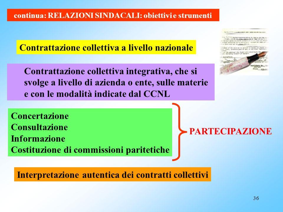 Contrattazione collettiva a livello nazionale