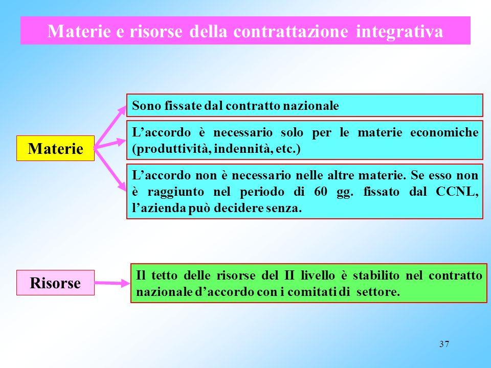 Materie e risorse della contrattazione integrativa