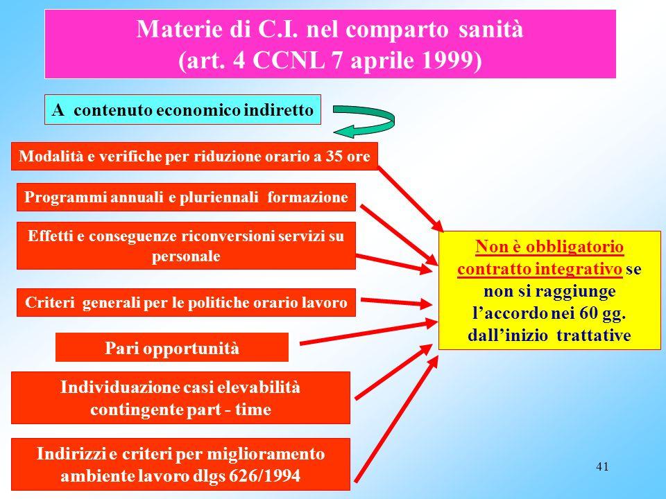 Materie di C.I. nel comparto sanità (art. 4 CCNL 7 aprile 1999)