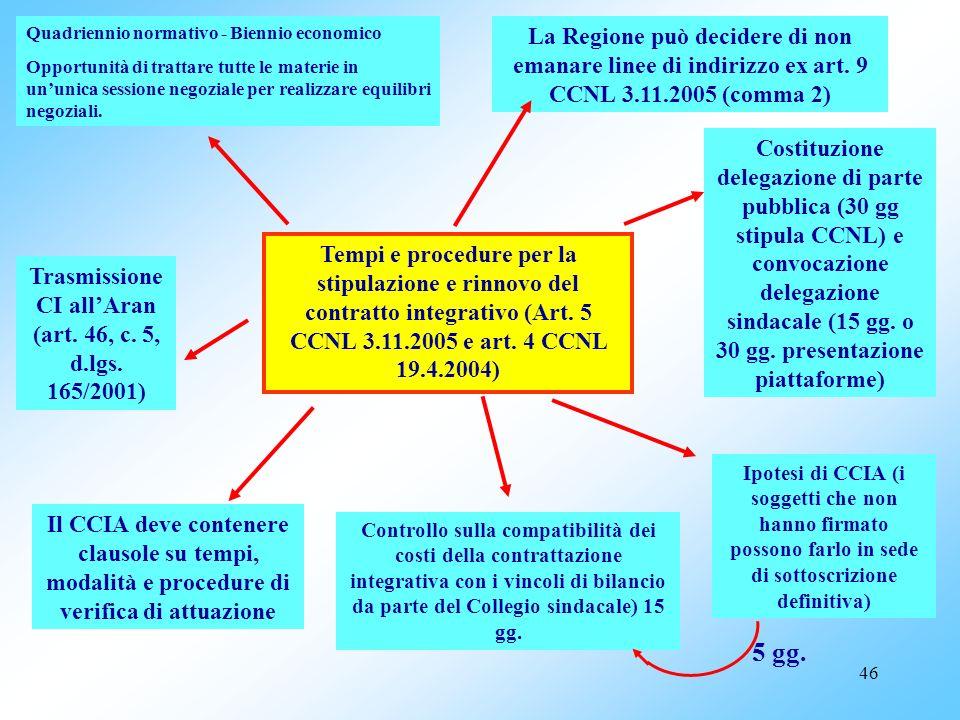 Trasmissione CI all'Aran (art. 46, c. 5, d.lgs. 165/2001)