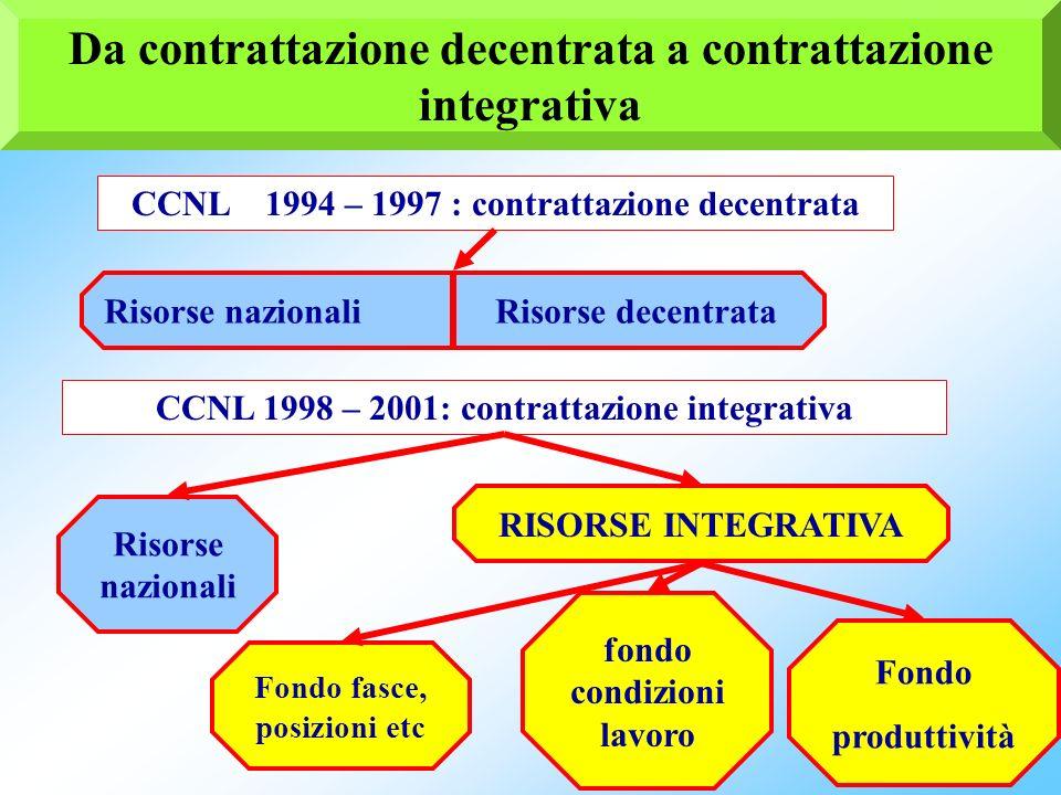 Da contrattazione decentrata a contrattazione integrativa