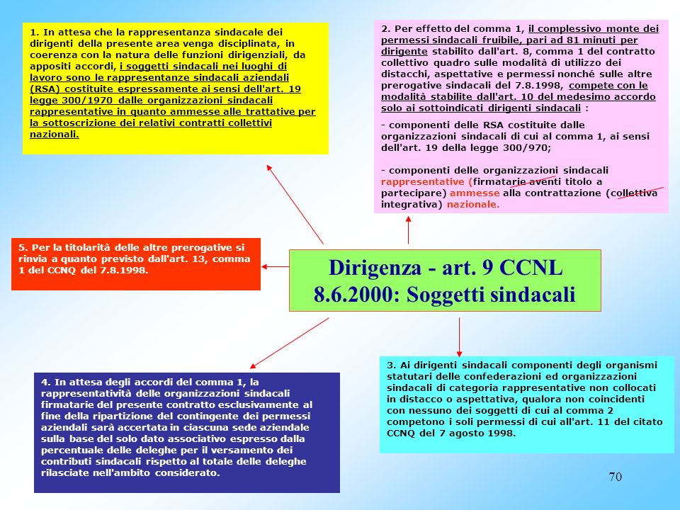 Dirigenza - art. 9 CCNL 8.6.2000: Soggetti sindacali