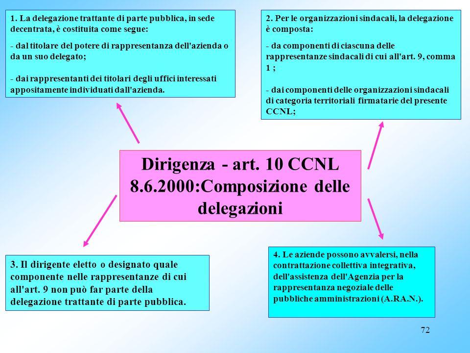 Dirigenza - art. 10 CCNL 8.6.2000:Composizione delle delegazioni
