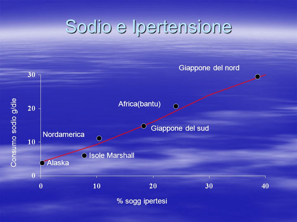 Sodio e Ipertensione Giappone del nord Africa(bantu)